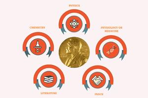 노벨상 Facts Part 1: 알프레드 노벨의 유산, 노벨상의 시작