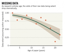 http://www.nature.com/news/scientists-losing-data-at-a-rapid-rate-1.14416